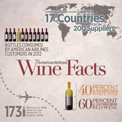 American Airlines Wine Facts